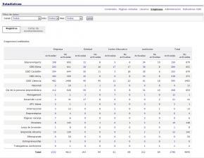 13.4. Estadísticas de empresas