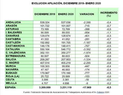 EVOLUCIÓN AFILIACIÓN 2019-2020