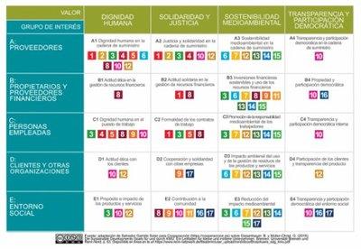 Matriz del Bien Común y los ODS asociados a cada una de sus celdas. Fuente: https://economiadelbiencomun.org