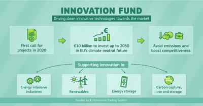 Fondo de Innovación UE