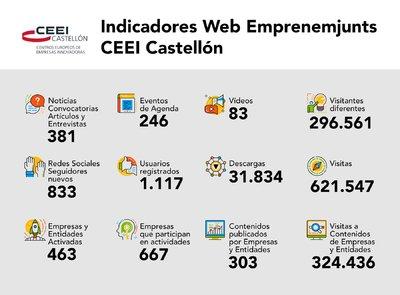 La web de CEEI Castellón crece un 28% en 2020