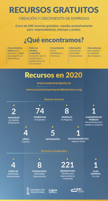 Recursos gratuitos 2020