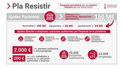 """Convocatoria Ayudas Paréntesis """"Plan Resistir"""" en Borriol"""